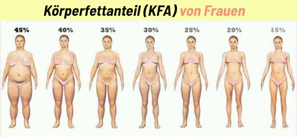 Diät, um Muskelmasse Frau zu machen